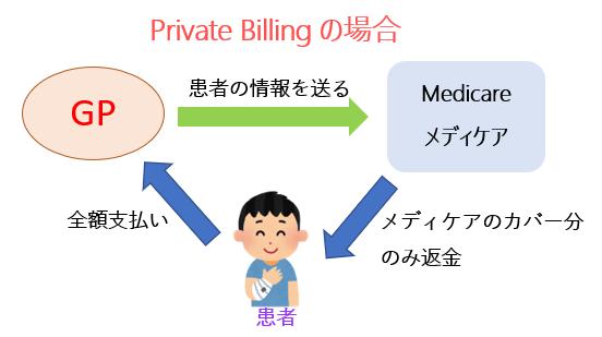 Private Billing オーストラリア